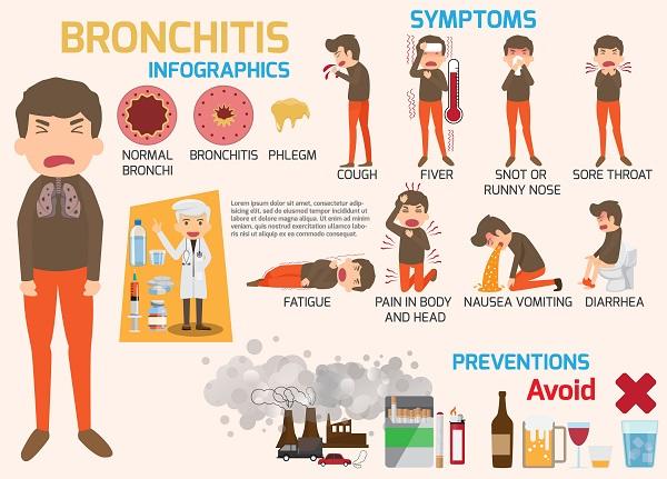 διαγνωση βρογχιτιδας