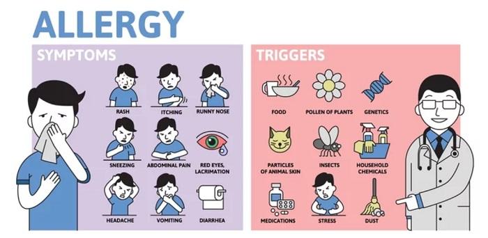 συμπτωματα αλλεργιας