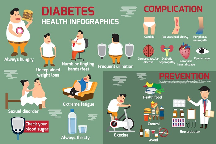 συμπτωματα διαβητη