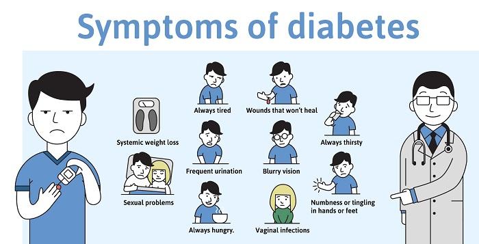 συμπτωματα και τυποι διαβητη